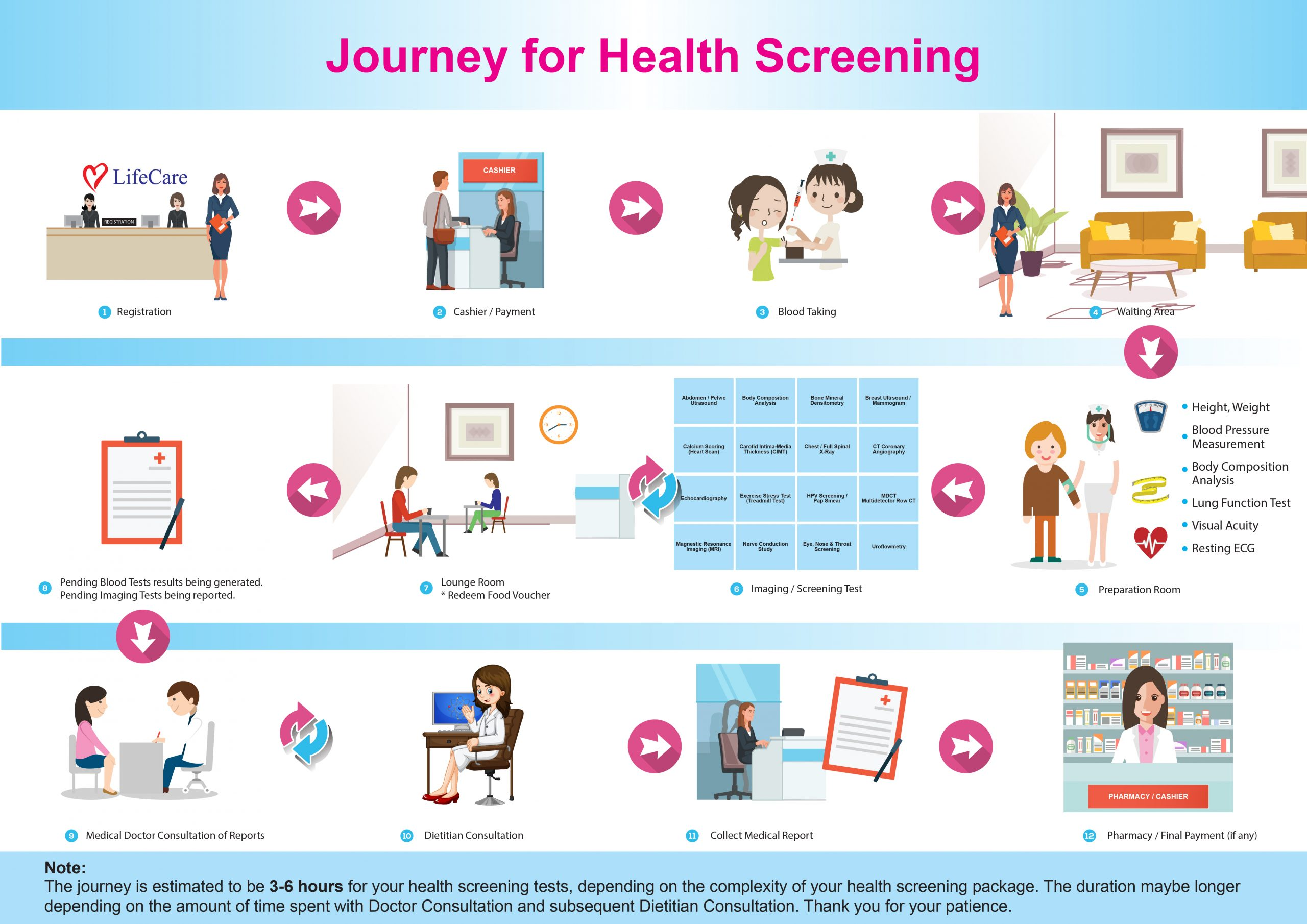 Health Screening Journey_Level 1